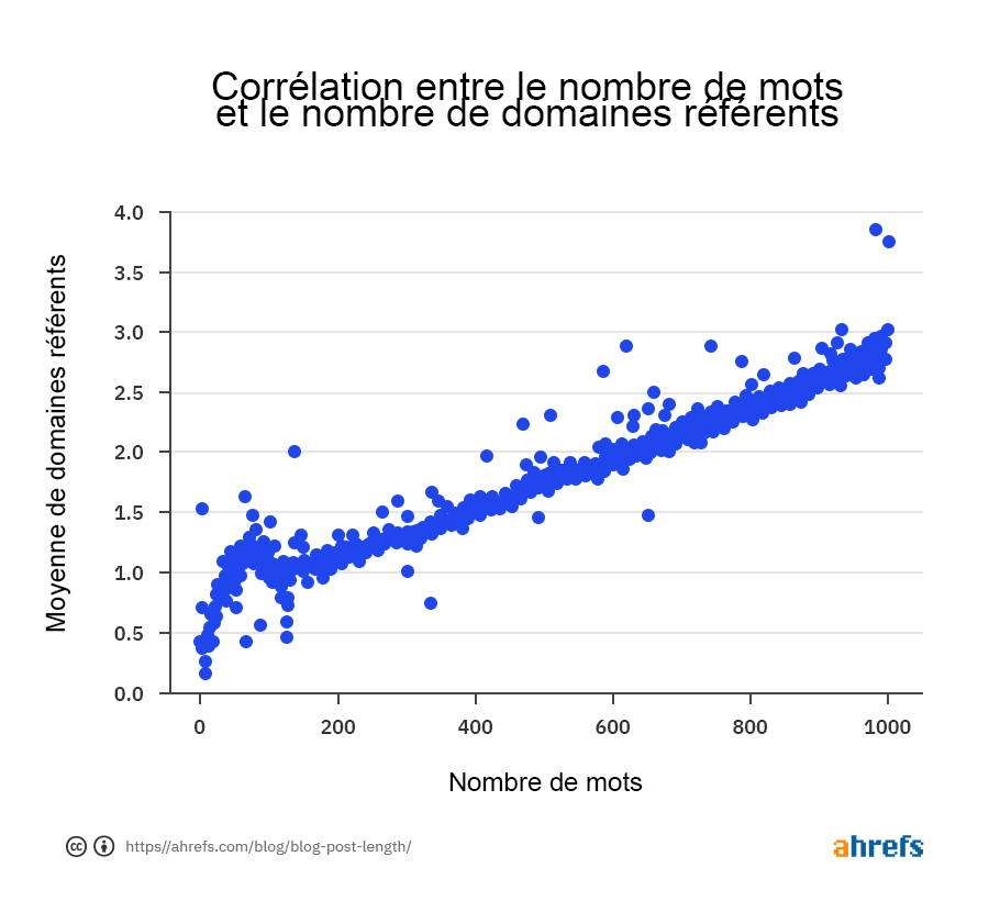 01-correlation-between-word-count-and-referring-domains-fr