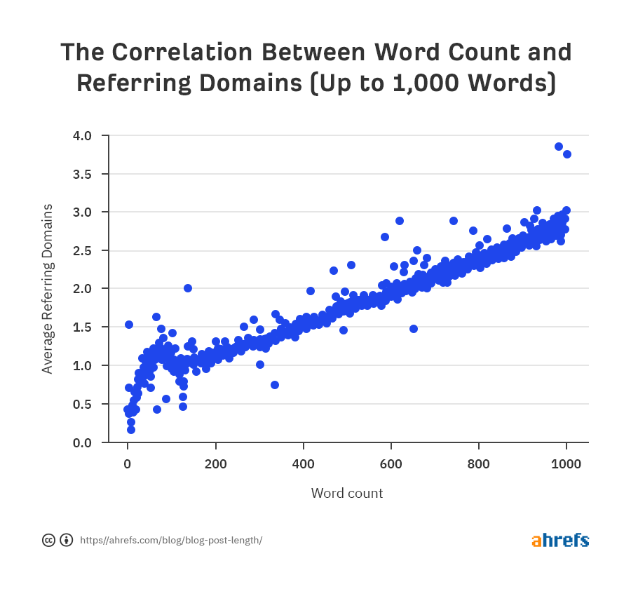01-correlation-between-word-count-and-referring-domains