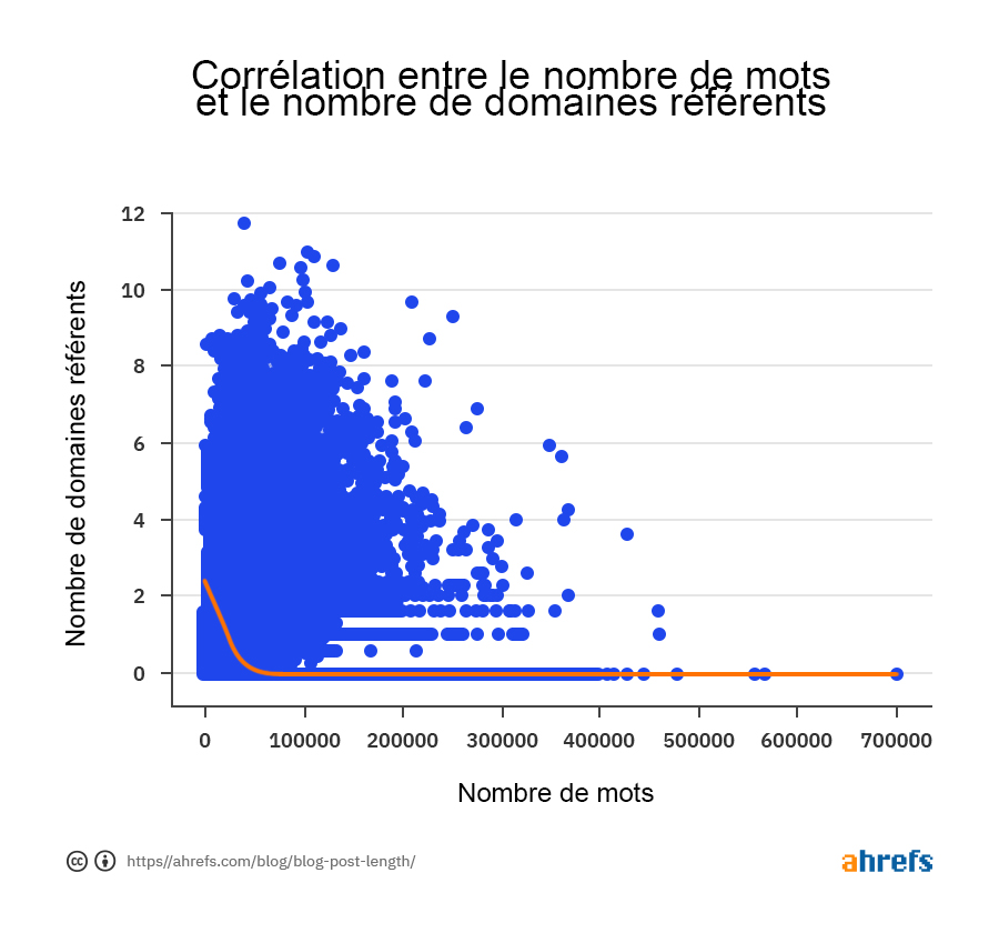 02-correlation-between-word-count-and-referring-domains-fr