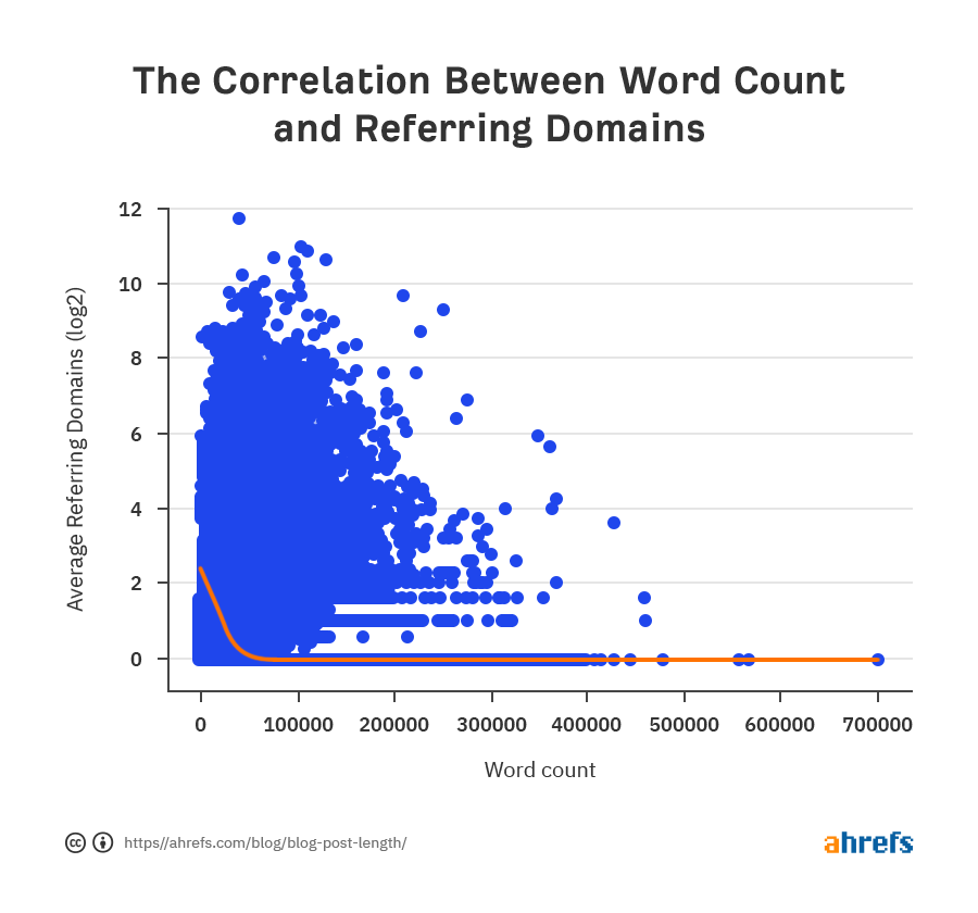 02-correlation-between-word-count-and-referring-domains